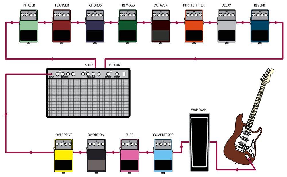 אפקטים והשפעתם על הסאונד שלכם : אולפן הקלטות : אולפני הקלטות - אולפני סטורם